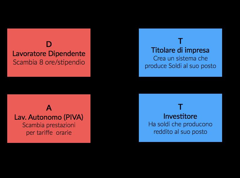 quadranti del cash flow - Robert T. Kiyosaki